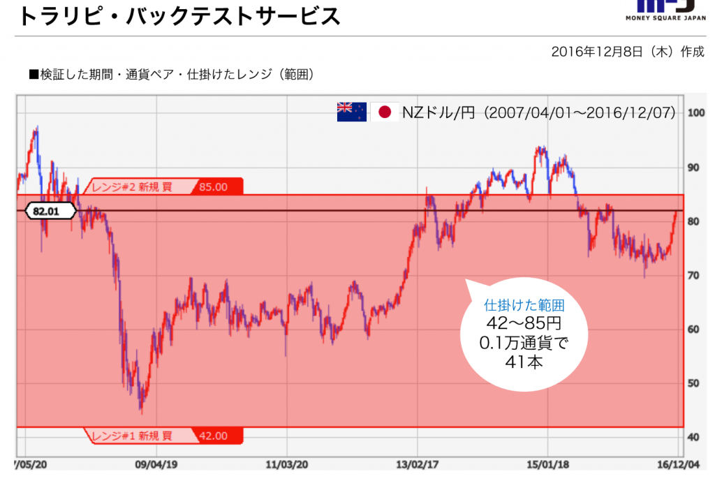 nz backtest report