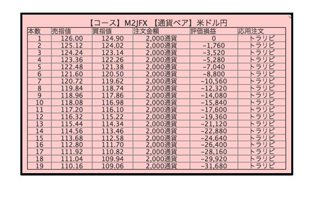 指値注文リスト(売り)