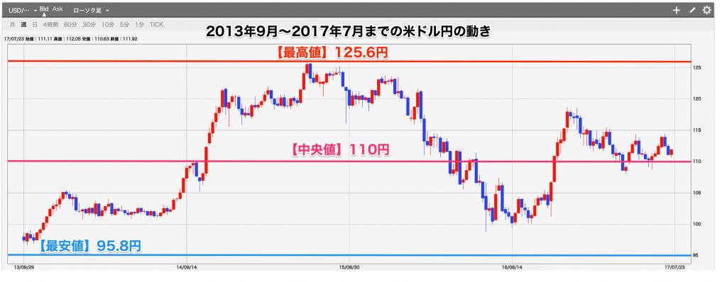 2013年9月〜2017年7月までの米ドル円の動き