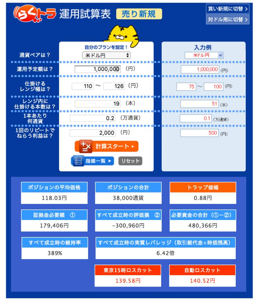 米ドル円【売り】試算結果