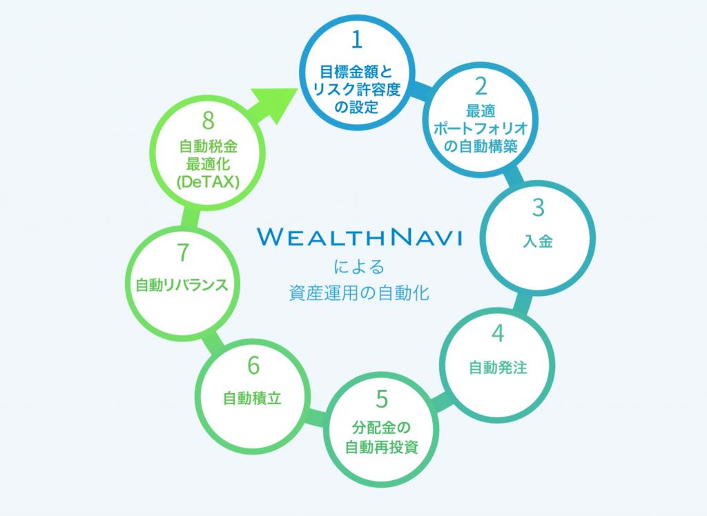 ウェルスナビによる資産運用の自動化