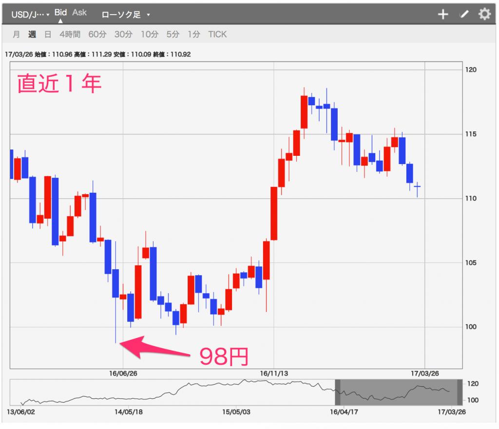米ドル円チャート