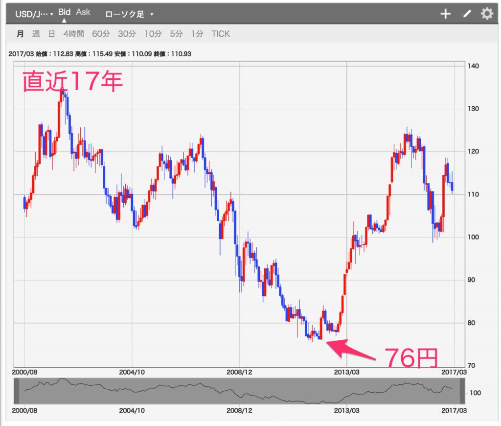 米ドル円過去チャート