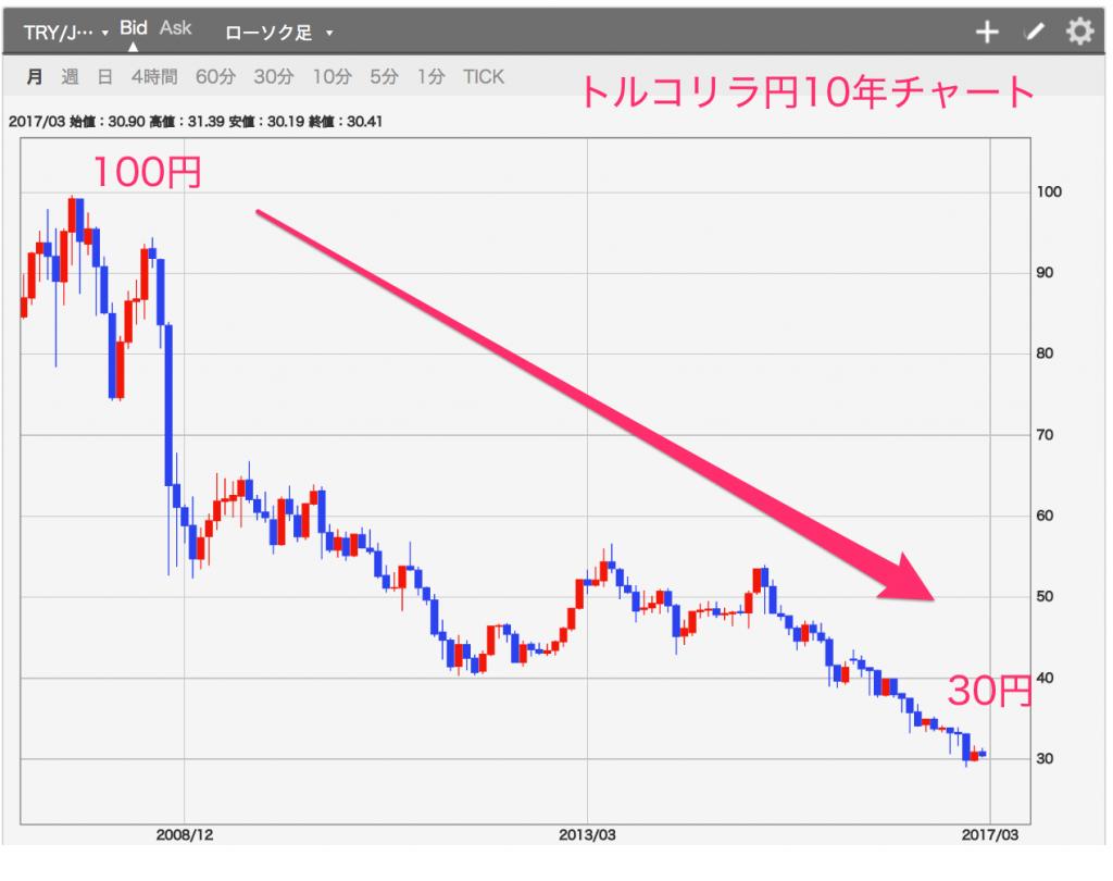 トルコリラ円 10年チャート