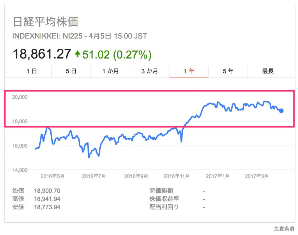 日経平均株価1年チャート