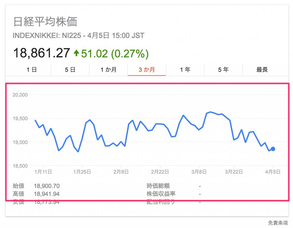 日経平均株価3ヶ月チャート