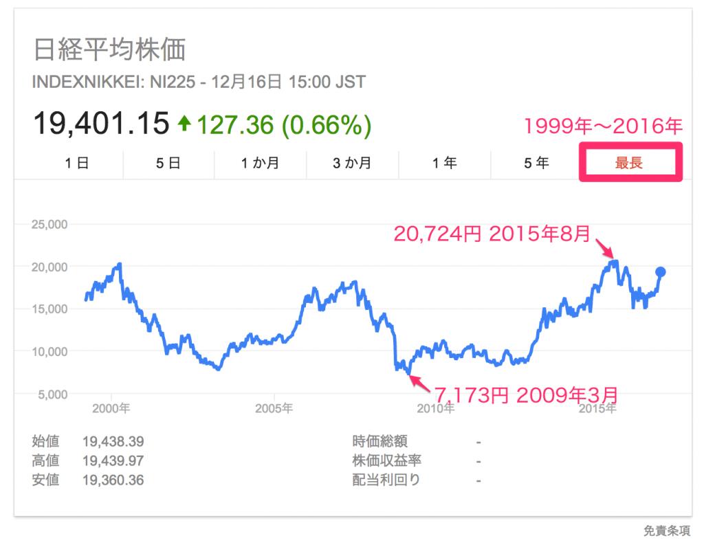 日経平均株価長期チャート