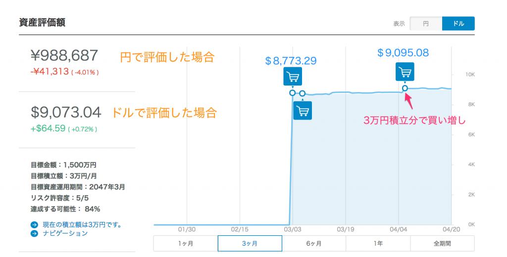 ウェルスナビ運用実績【17/04/20】
