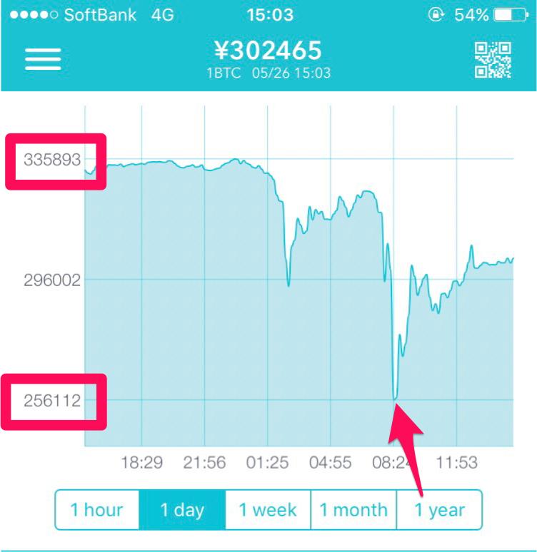 ビットコイン1日の値動き0526