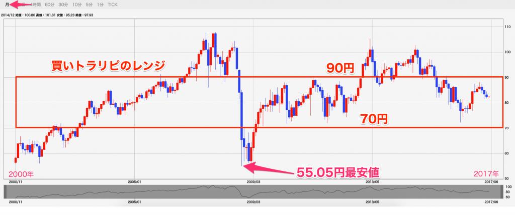 豪ドル円長期チャート