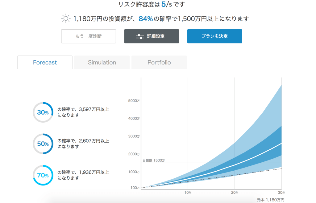 ロボアドバイザー投資シミュレーション結果