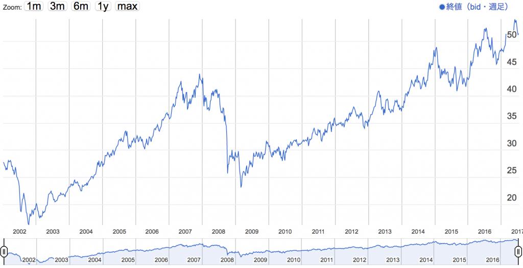 トライオートETF公共事業株のチャート