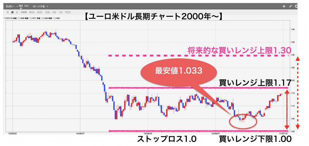 ユーロ米ドル長期チャート