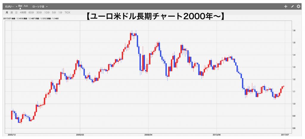 ユーロ米ドル長期チャート(そのまま)