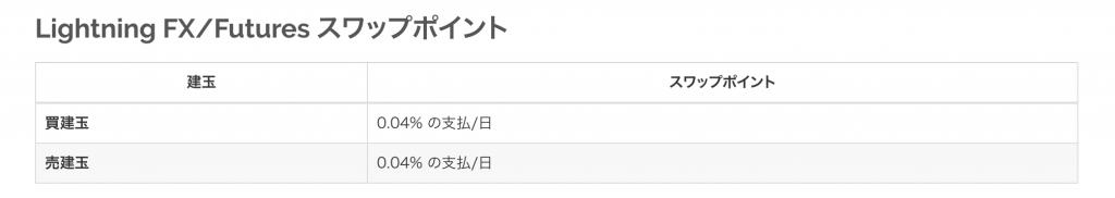 ビットフライヤーFX手数料(スワップ)