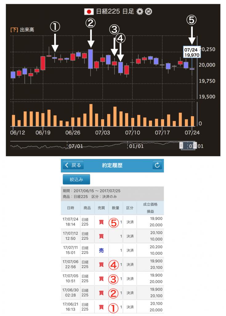 日経225取引データ