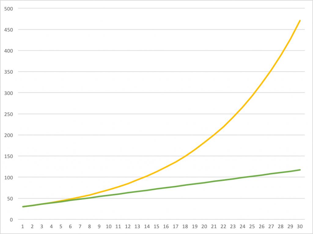 複利効果がわかるグラフ