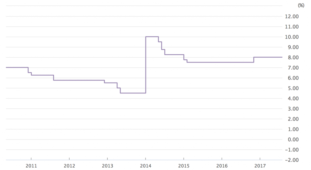 トルコリラ円政策金利