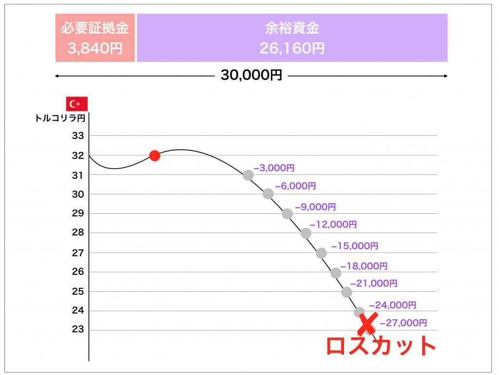 トルコリラ円余裕資金の計算