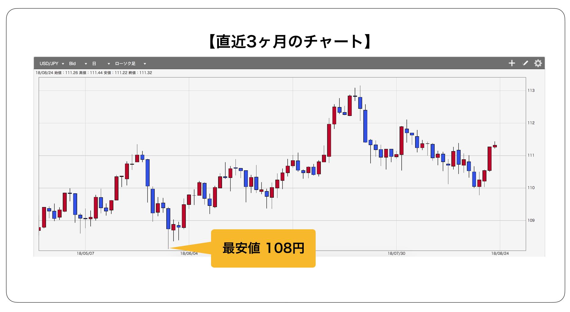 ドル円チャート(3ヶ月)