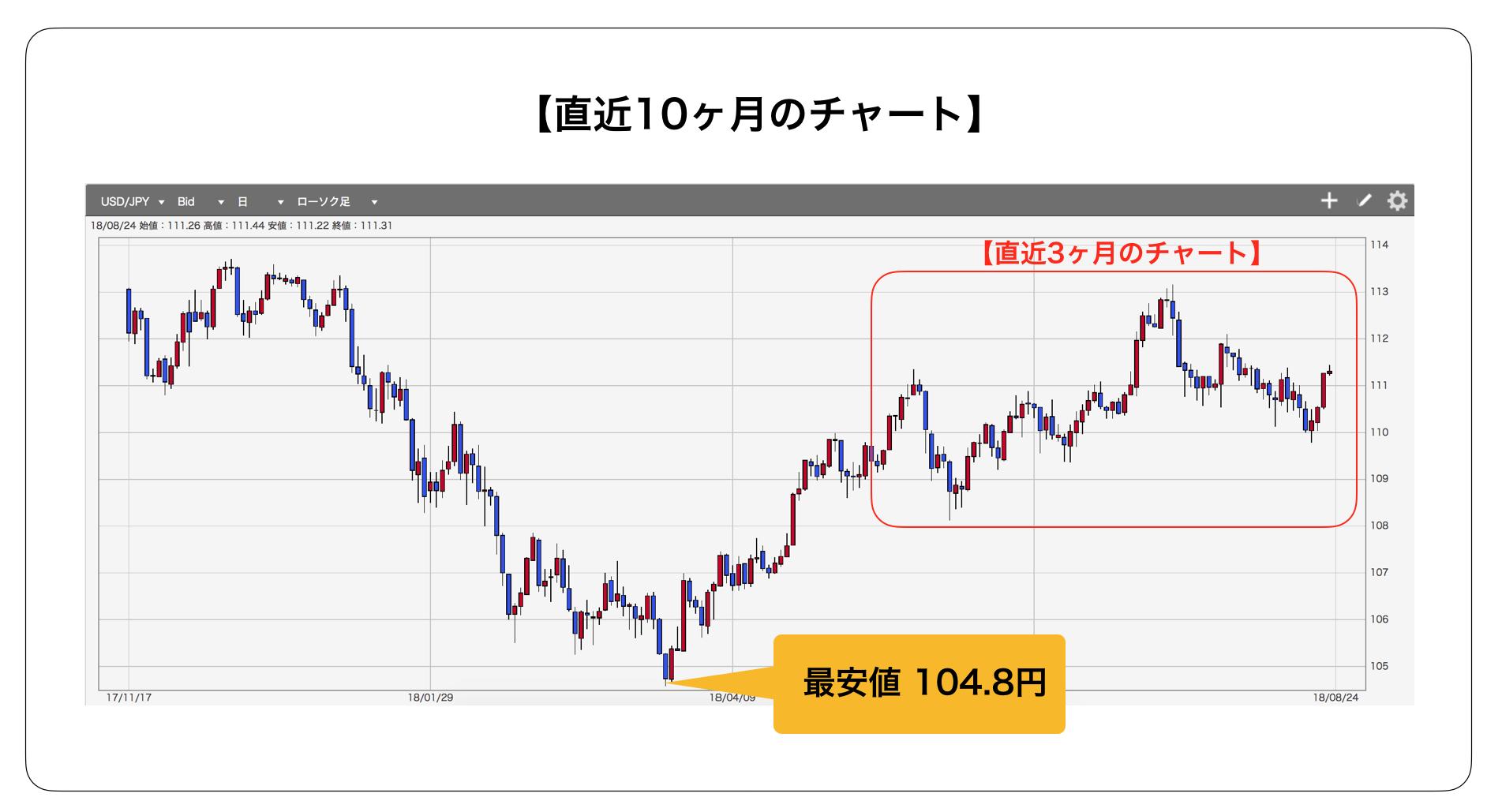 ドル円チャート(10ヶ月)