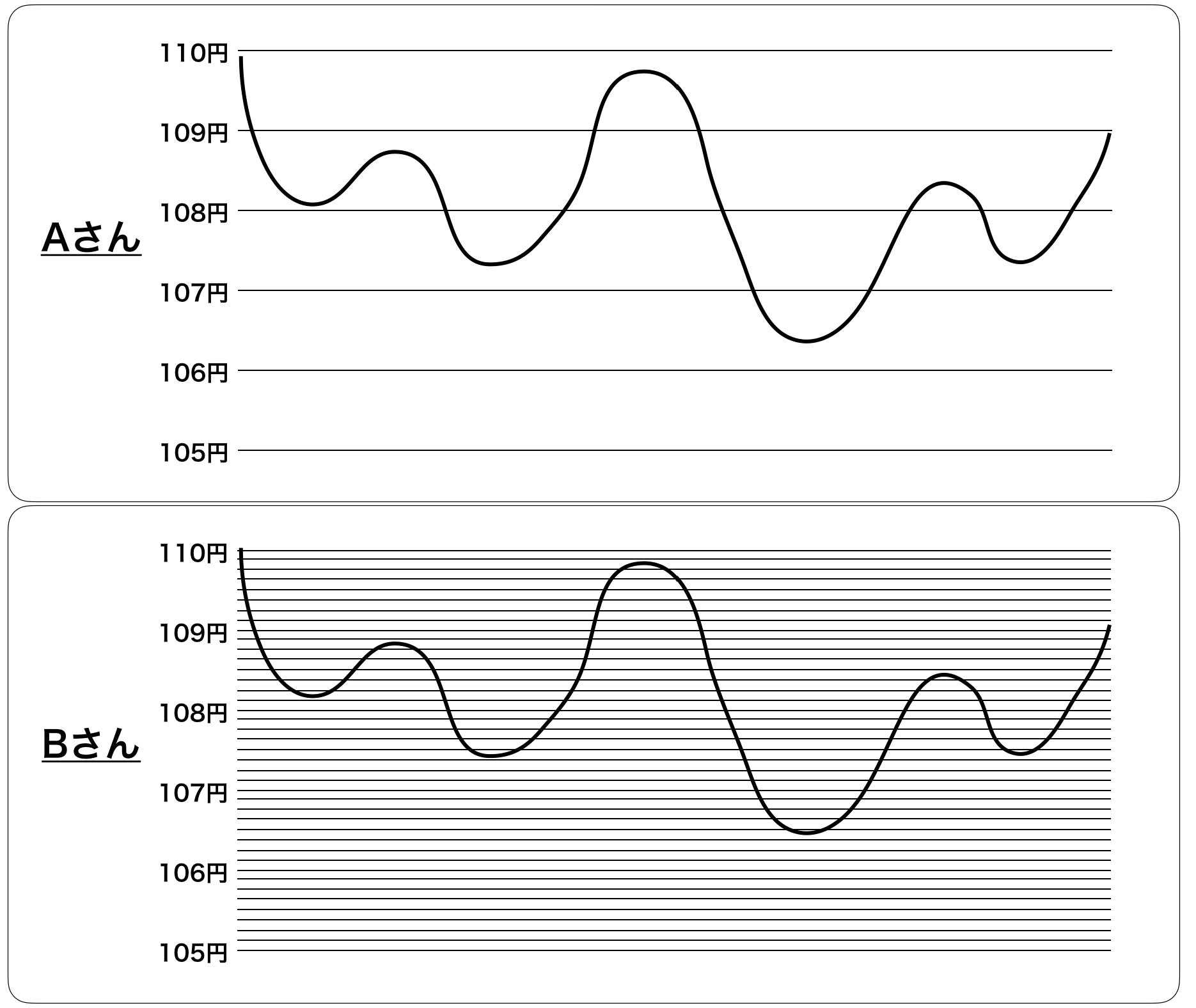 トラリピ設定の比較2