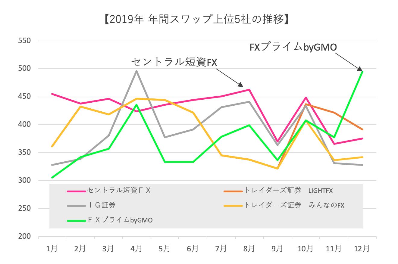 スワップグラフ