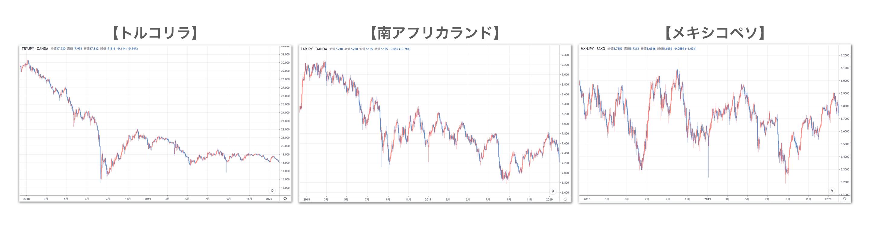 高金利通貨の値動き比較結果