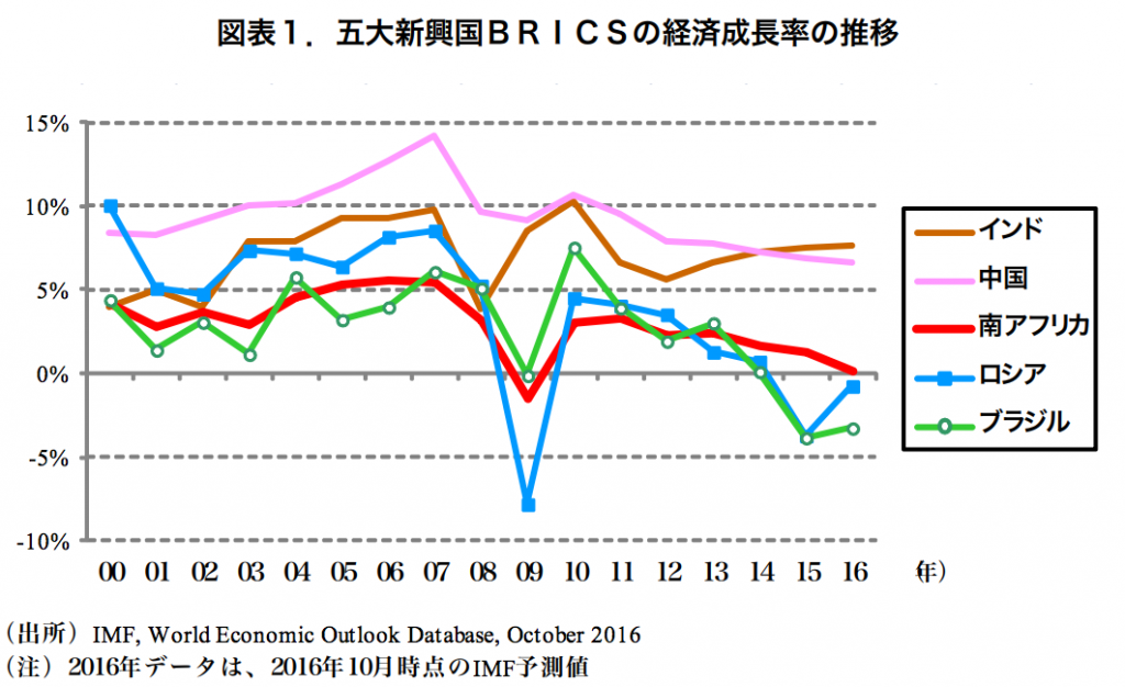 五大新興国BRICSの経済成長率の推移