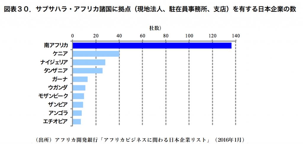 サブサハラ・アフリカ諸国に拠点(現地法人、駐在員事務所、支店)を有する日本企業の数
