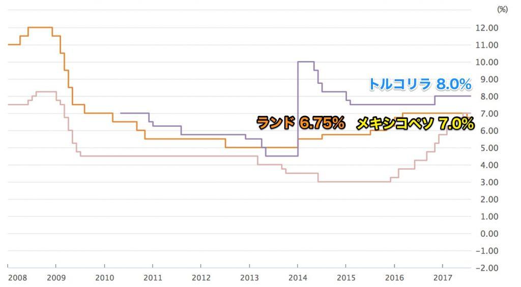 高金利通貨の政策金利