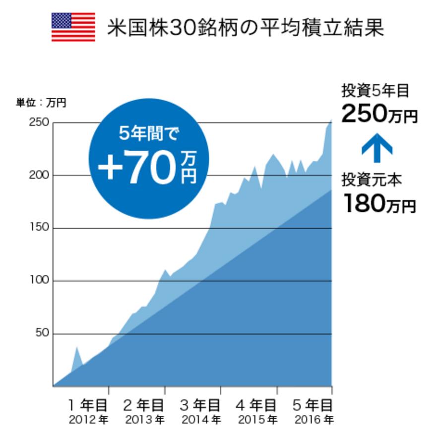 米国株30銘柄の積立結果