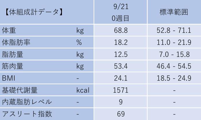 9/21 体組成計データ