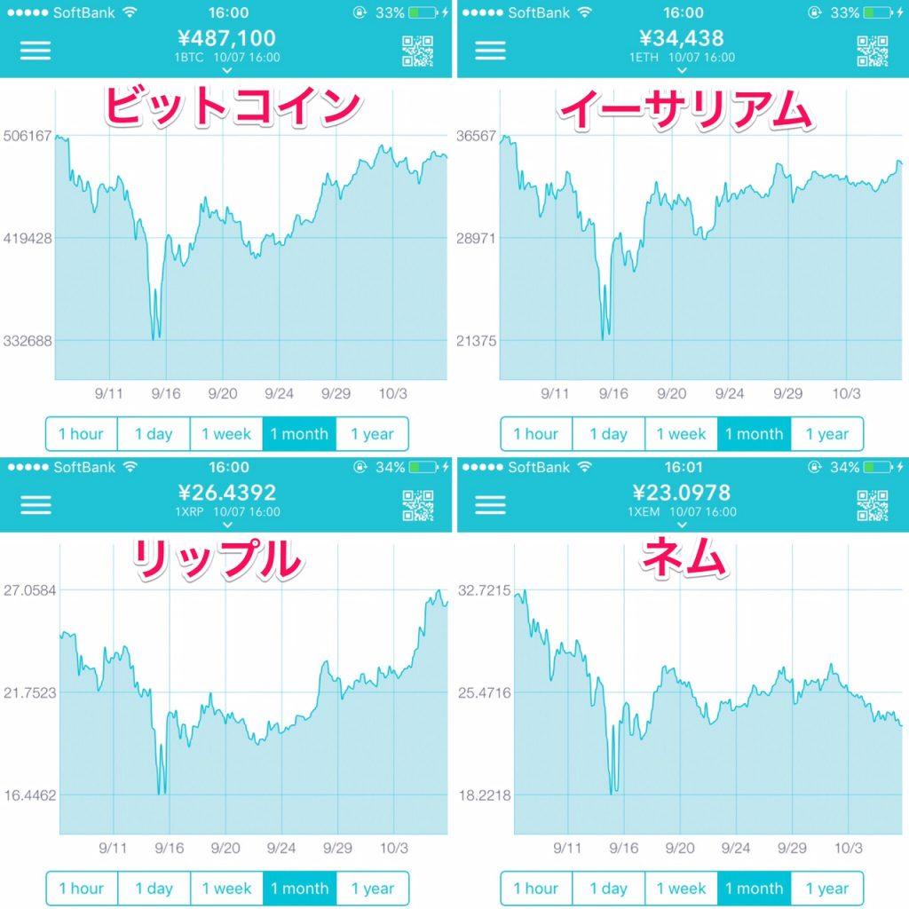 9月仮想通貨チャート