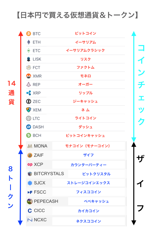 日本円で買える銘柄(仮想通貨&トークン)一覧