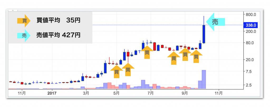 モナコイン長期チャート
