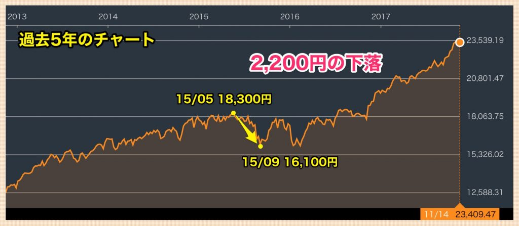 nydow 5years chart