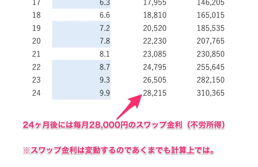 トルコリラ円スワップ金利