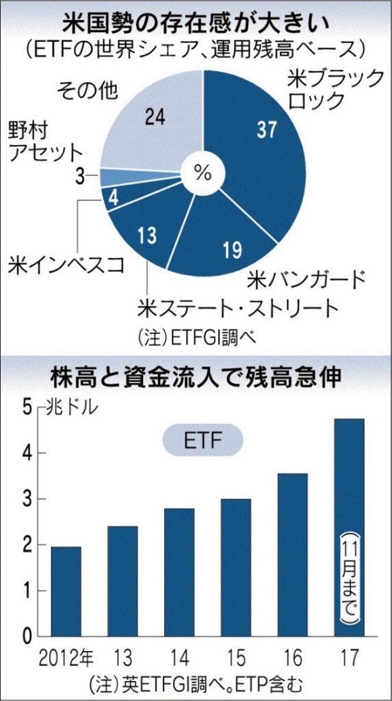ETFの世界シェア