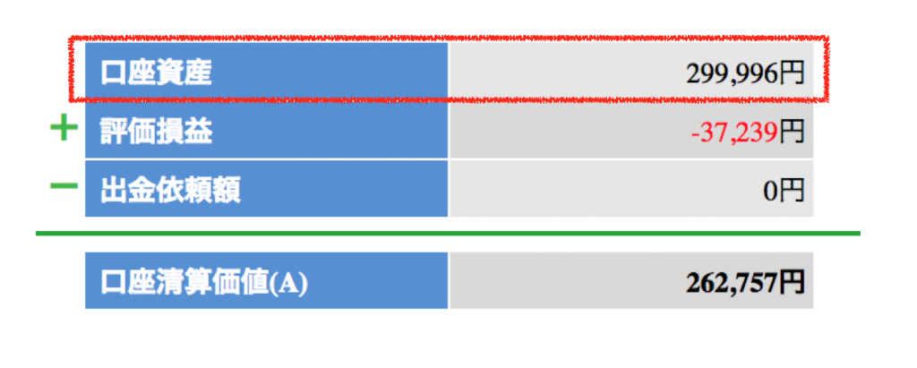 セントラル短資口座資産