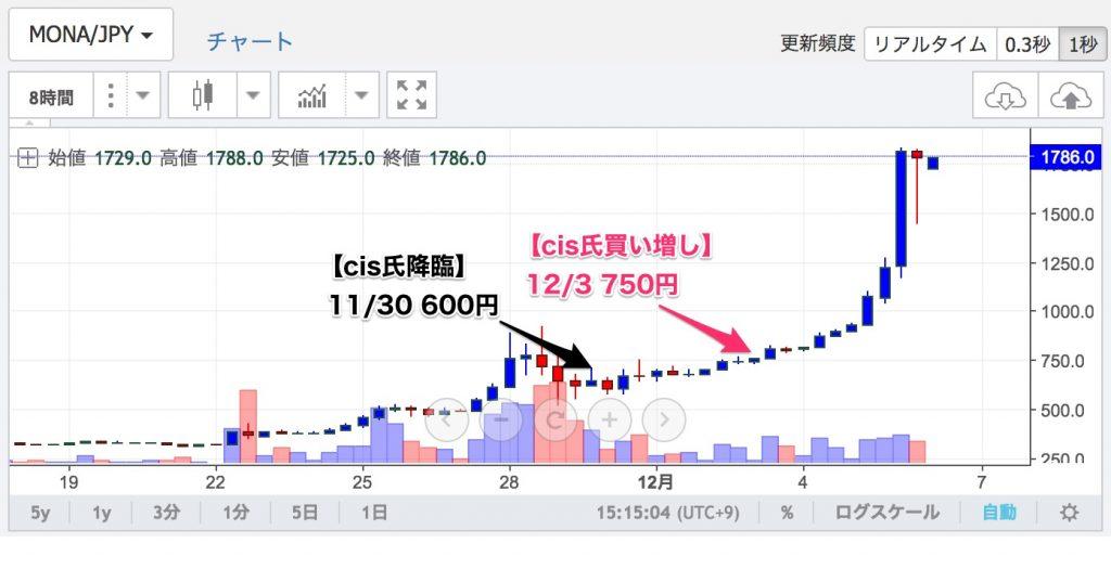 12/3cis氏モナコイン買い増し