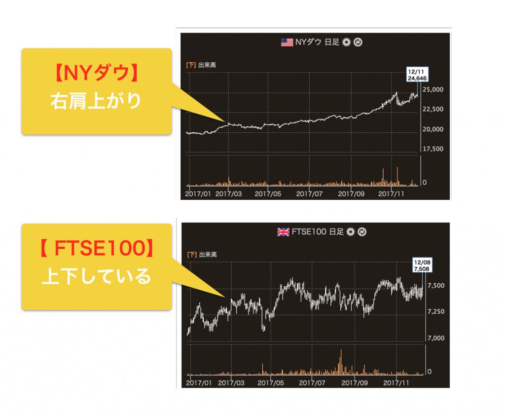 NYダウとFTSE100の値動きの違い