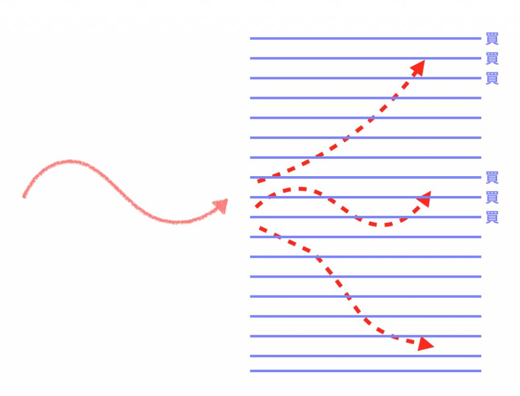 ビットコインFX自動売買のイメージ