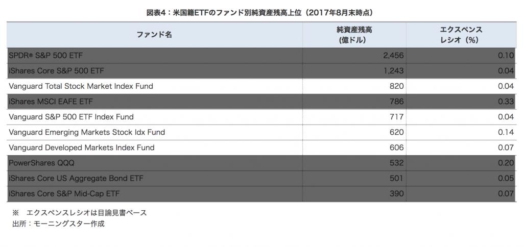 米国籍ETFのファンド別の純資産残高上位10位