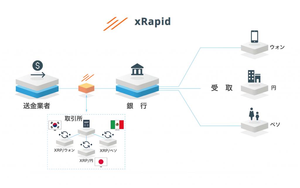 xrapidの概要