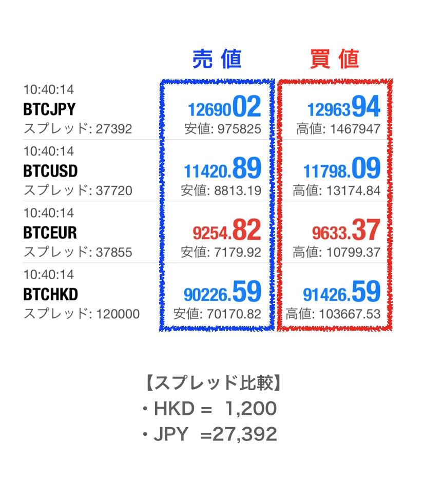 BTCFXスプレッド比較