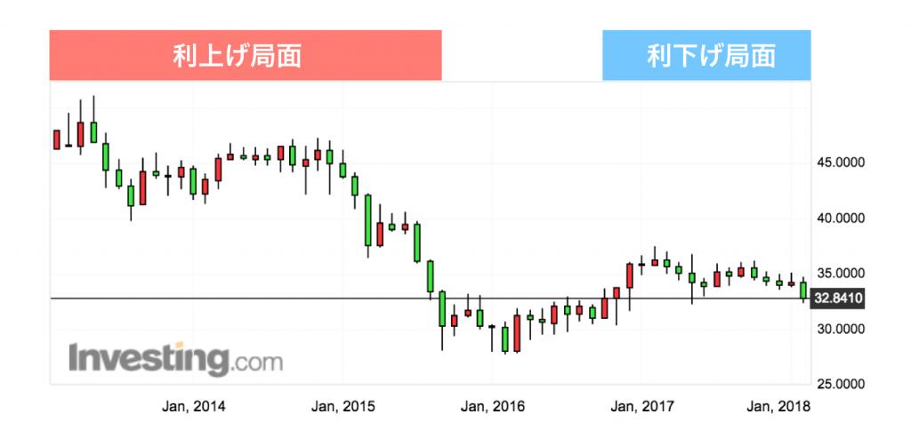 ブラジルレアル円チャート3