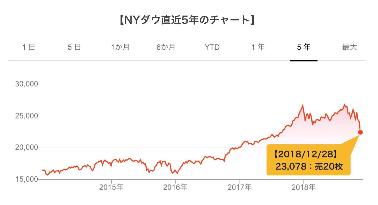NYダウのチャート