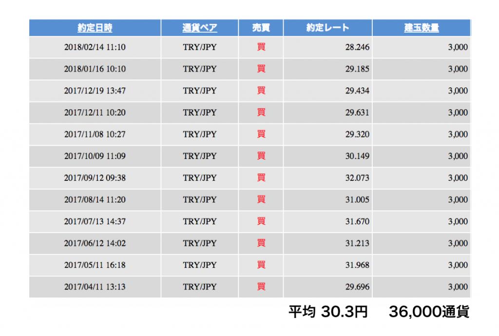トルコリラ円の価格