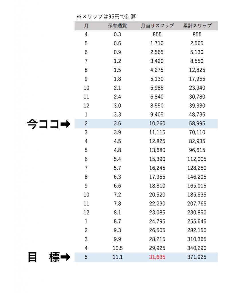 トルコリラ円運用計画